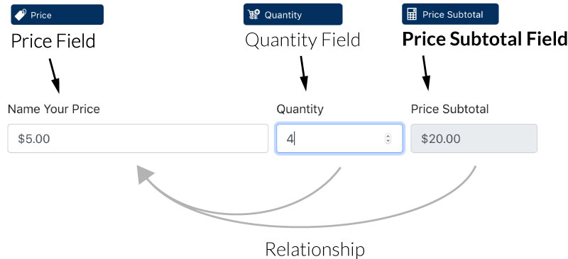 The Anatomy of a Price Subtotal Field